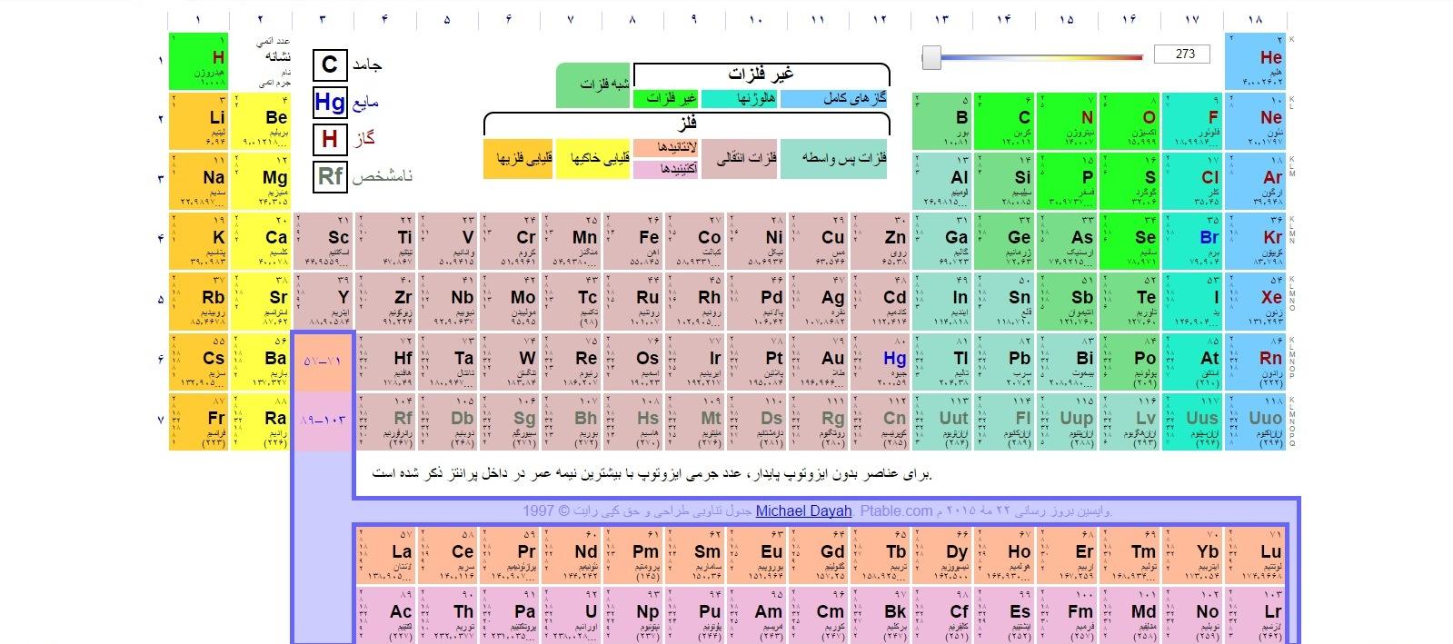 جدول تناوبی عناصر به فارسی